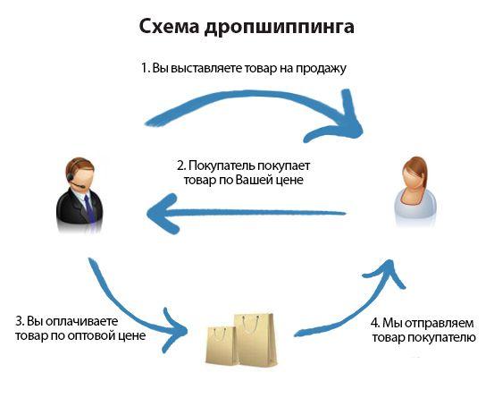Схема работы по дропшипингу